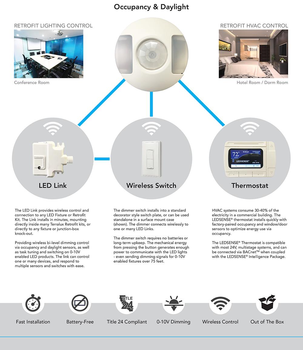 retrofit control package page