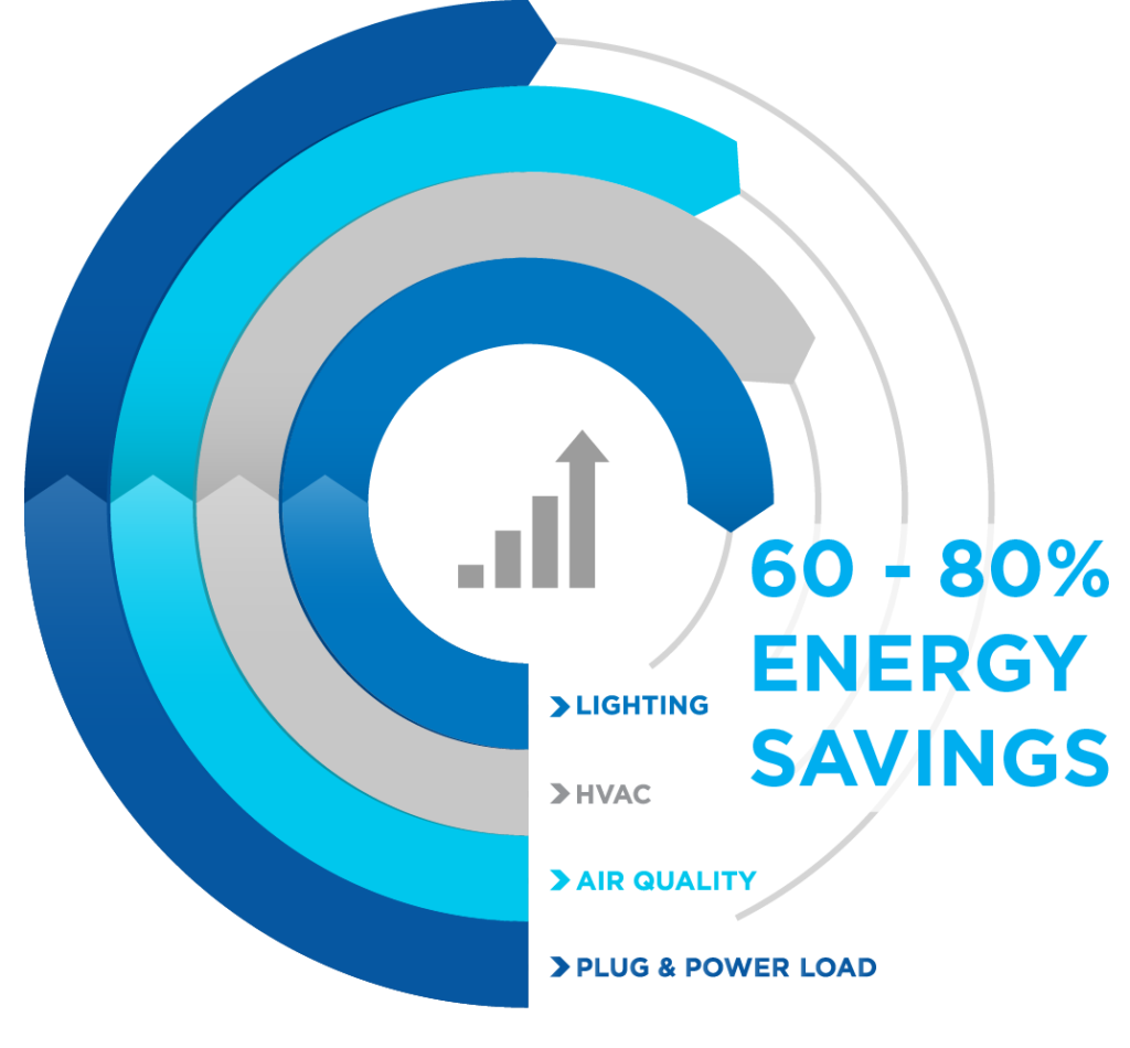 Beyond payback with 60-80% energy savings