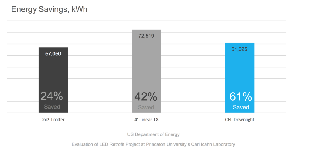 Energy Savings - Carl Icahn Laboratory