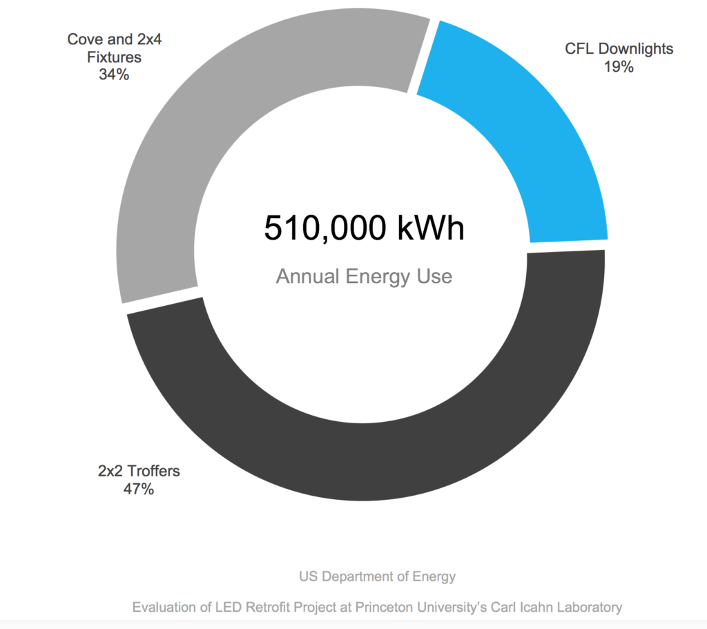 Annual energy use - Princeton University - Carl Icahn Laboratory